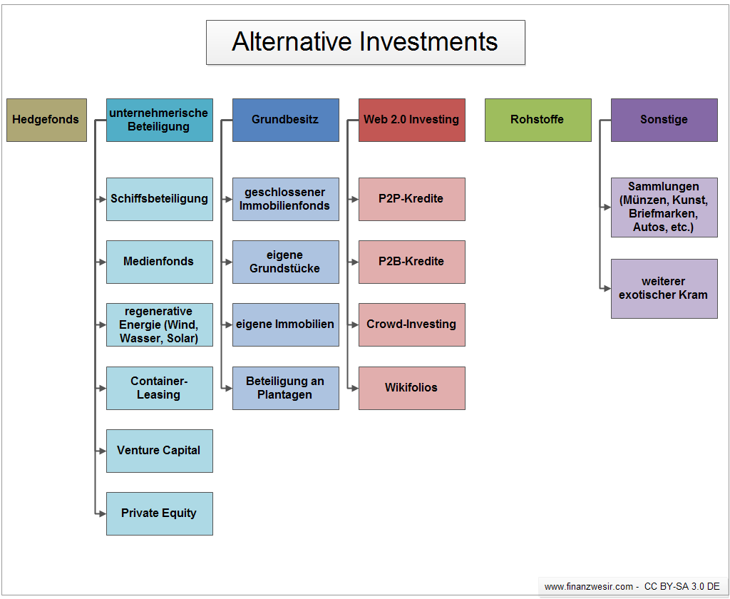 Alternative Investments