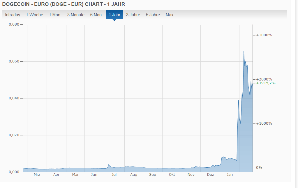 wie man mit bitcoin online geld verdient kann ich in kryptowährung investieren, wenn ich kein erwachsener bin?