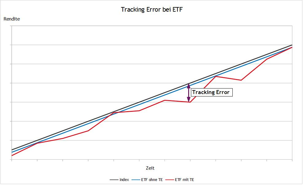 Tracking Error bei ETF