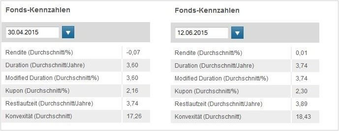 Deutsche Boerse EUROGOV® Germany 3-5 Duration