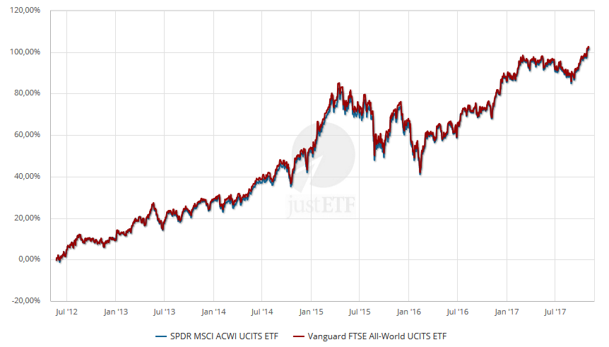 ftse developed all world msci acwi