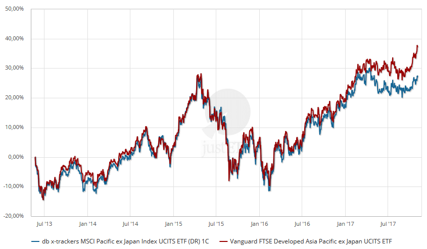 ftse developed asia pacific msci ex japan