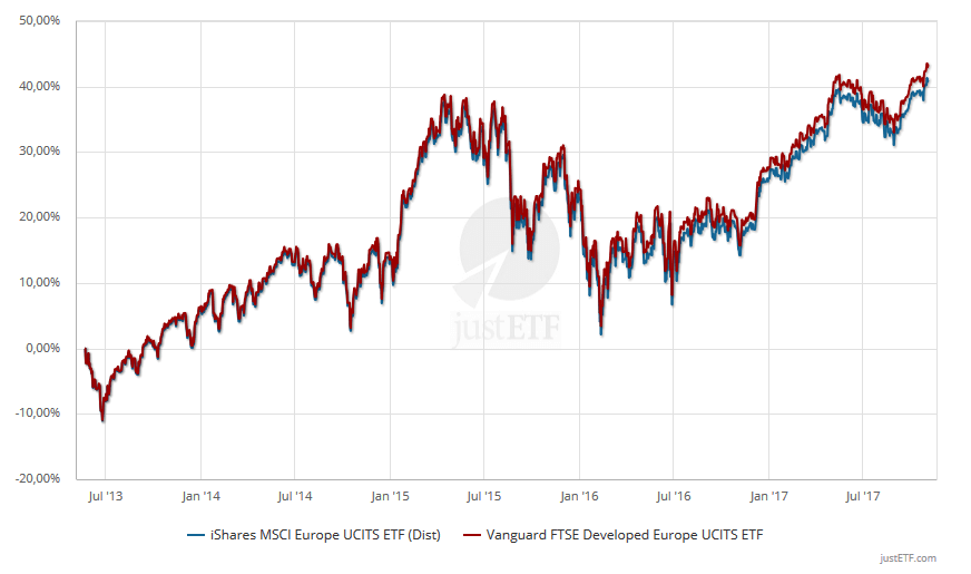 ftse developed europe msci