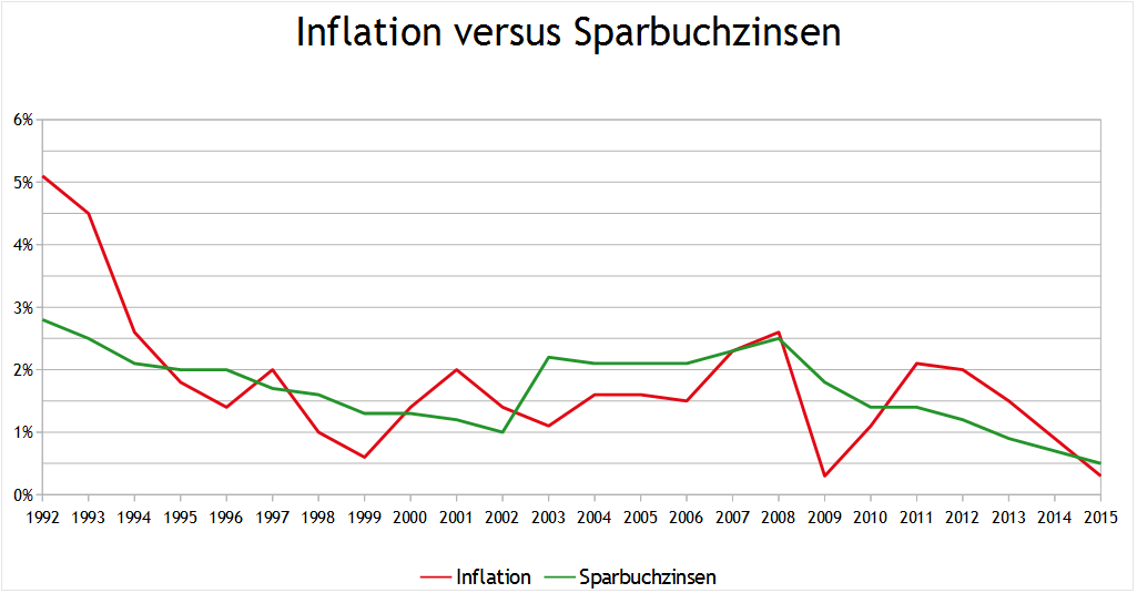 Inflationsrate versus Sparzins