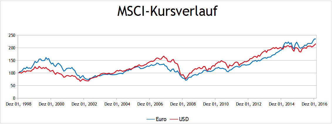 MSCI World in Euro und US Dollar