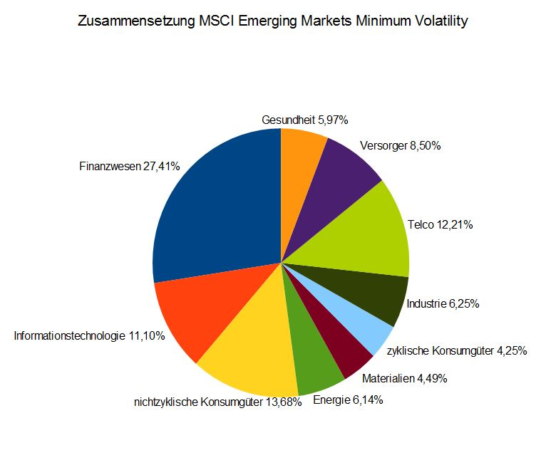 Zusammensetzung des MSCI Emerging Markets Minimum Volatility Index