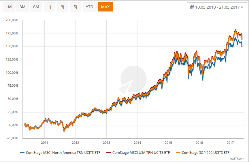Index-Vergleich MSCI USA, Northamerica, S&P 500