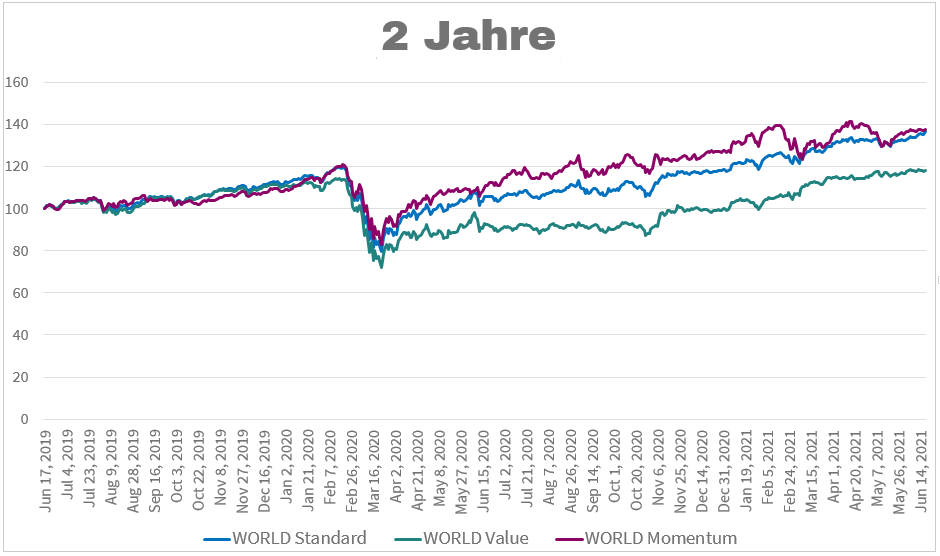 MSCI World Value Momentum 2 Jahre