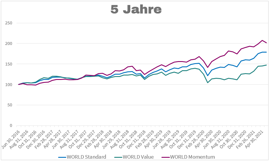MSCI World Value Momentum 5 Jahre