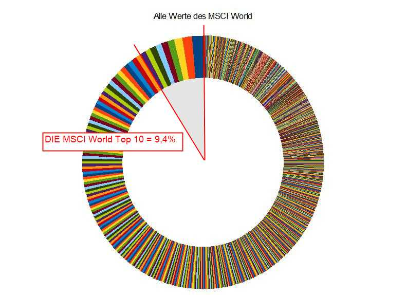 Der MSCI World