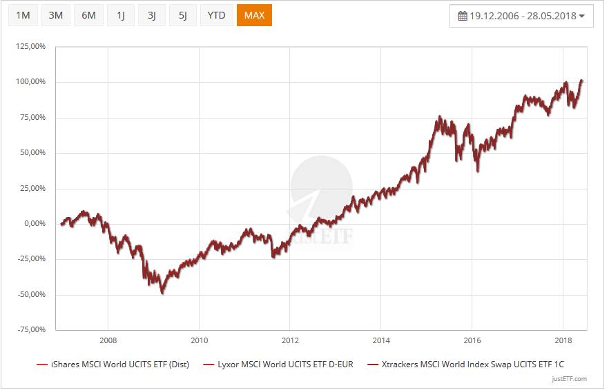 ETF MSCI World Vergleich